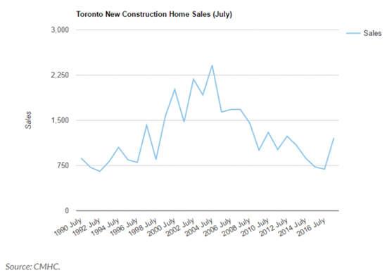 多伦多新房价格按月狂跌20%,回到2016年初水平   加拿大