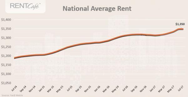 图1:全国平均租金水平