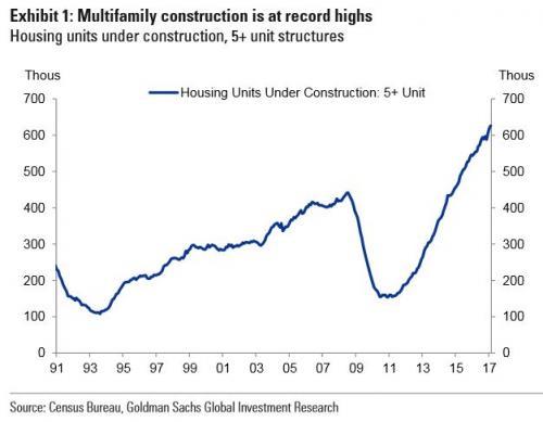 图2:多户型住宅建设处于历史高点