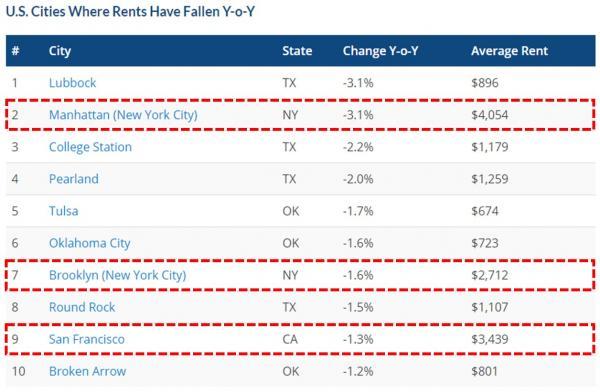图3:房租同比下滑的美国城市