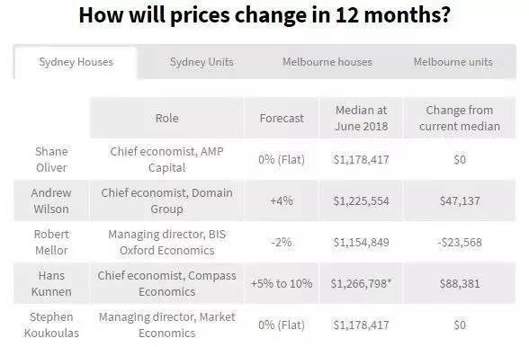 悉尼房价会否继续上升? 五位顶尖经济学家为你预测|澳洲