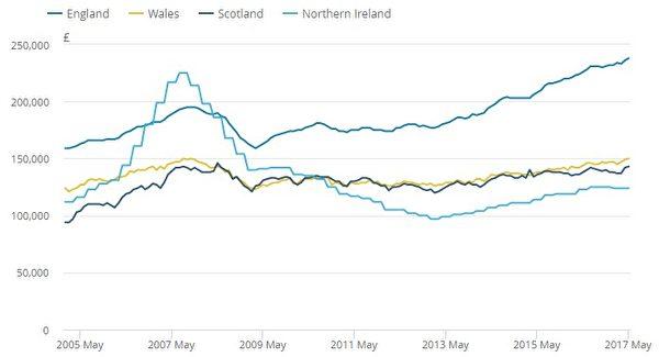 2005年1月至2017年5月英国平均房价变化情况。伦敦和英格兰东南部的绝大多数测量师报告中都称房价在下滑,西米德兰、西南和北爱尔兰的房价上涨,因此全国房价没有出现下滑