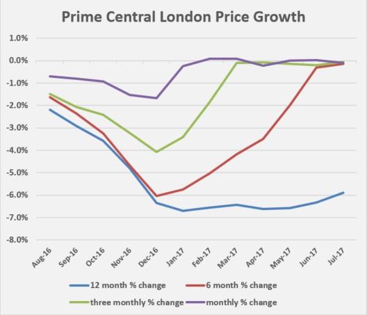 2016年8月至2017年7月伦敦黄金地产市场房价变化情况(来源:Knightfrank)