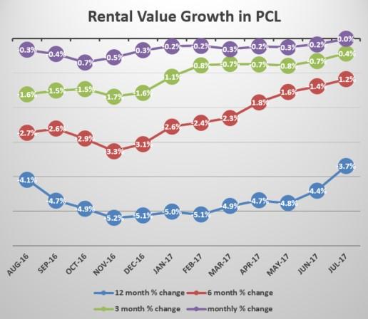 2016年8月至2017年7月伦敦黄金地产市场租金变化情况(来源:Knightfrank)