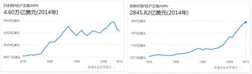 日菲两国GDP对比