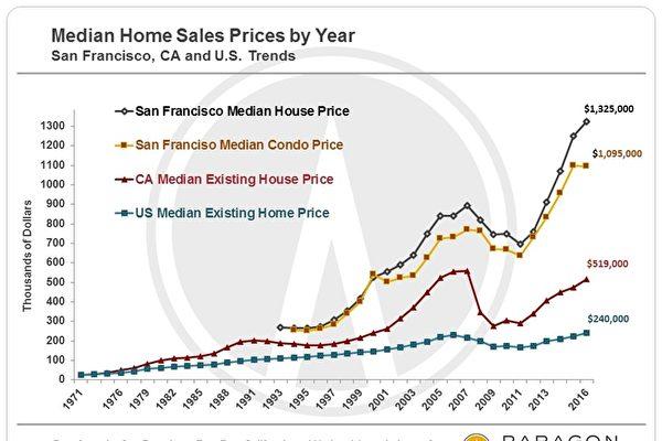 旧金山、加州与美国房地产的中位数房价曲线图