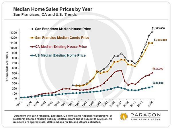 旧金山、加州与美国房地产的中位数房价曲线图。(Paragon)