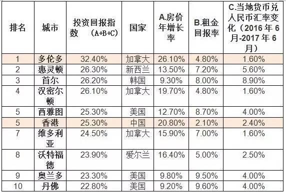 2017上半年胡润海外置业投资回报指数