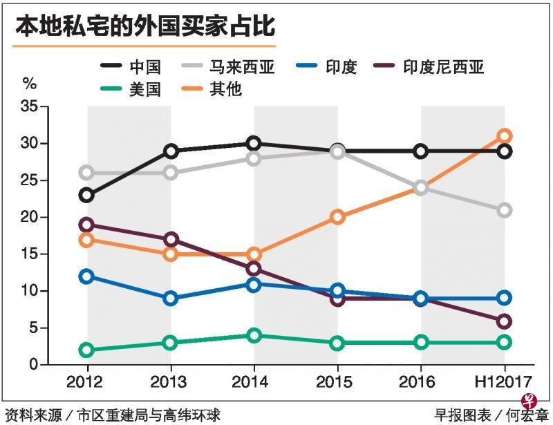 中国买家在新加坡所购买的私宅数量保持平稳