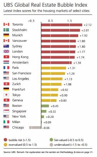 瑞银全球房价泡沫指标
