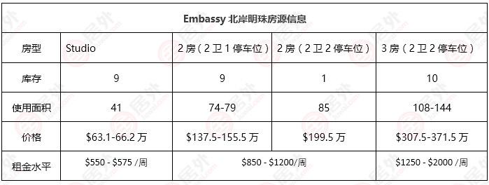 Embassy北岸明珠