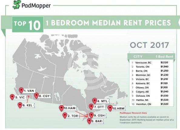 25个城市10月租金报告新鲜出炉! | 加拿大