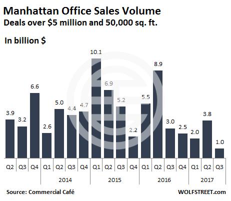 曼哈顿大型商办(买卖超过 500 万美元且地坪达 5 万平方英尺)销量。(图片来源:wolfstreet.com)