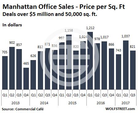 曼哈顿商办平均每平方英尺价格。图片来源:wolfstreet.com