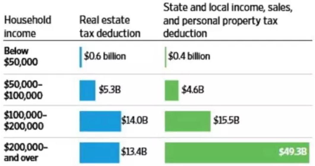 【图】3档税基对应的房产税减免、国家与地区税务减免(Source: Joint Commitee on Taxation)