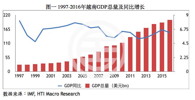 2017年一季度江苏gdp_2017年一季度中国经济运行情况分析 GDP增长6.9(3)
