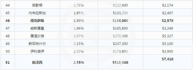 2017年美国各州房产税都在这里了!  美国