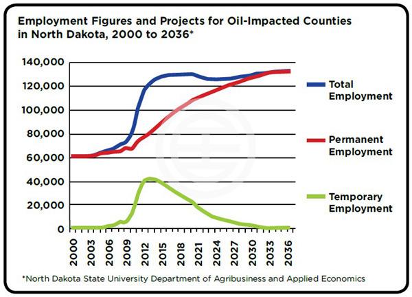 黄金山谷的投资热潮——来自全美最幸福的石油中心   美国