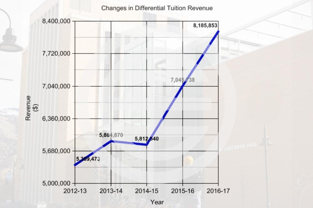 2012年—2017年差别学费收入的变化