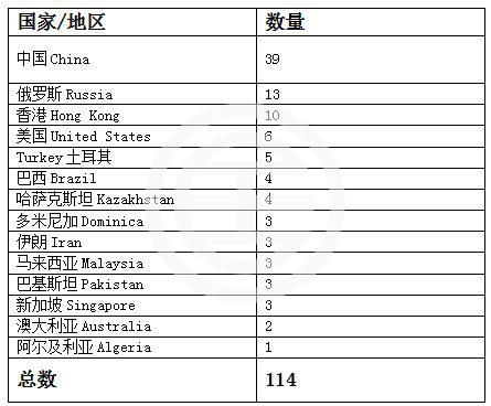 2017年Q3英国移民数据盘点:超1/3为中国人 | 英国