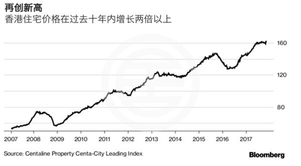 2017年3季度亚洲房市两极分化,谁是赢家?