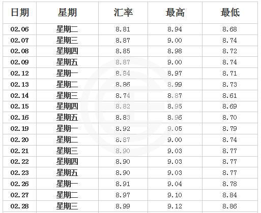 日 元 汇率 预测
