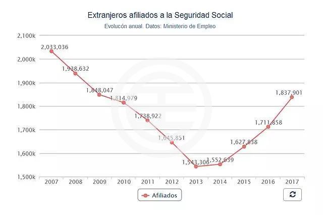 西班牙2007年以来海外移民就业人口统计图(图片来源:20 MINUTOS)