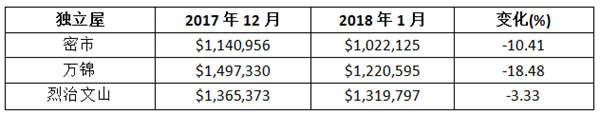 华人区独立屋均价猛跌 万锦跌32万烈市跌35万 | 加拿大