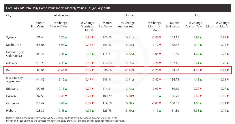 CoreLogic 2018年1月31日澳洲各州府城市的房价指数及月/年度变化