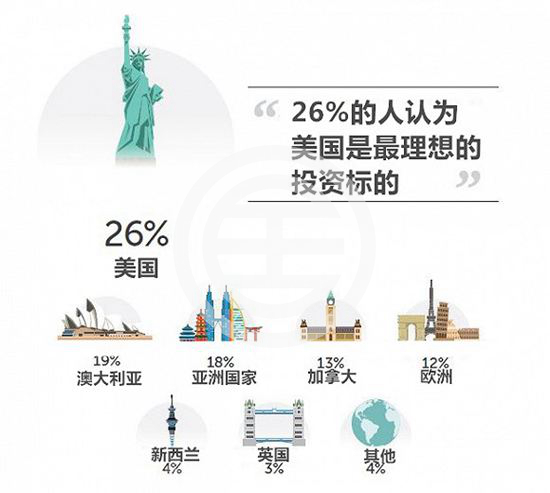 中国投资者的过节新方式:出国看房