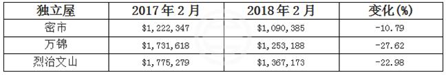 华人区独立屋均价猛跌 万锦跌47万 | 加拿大