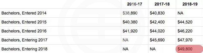 加拿大各大名校学费出炉,学费又涨了 | 加拿大
