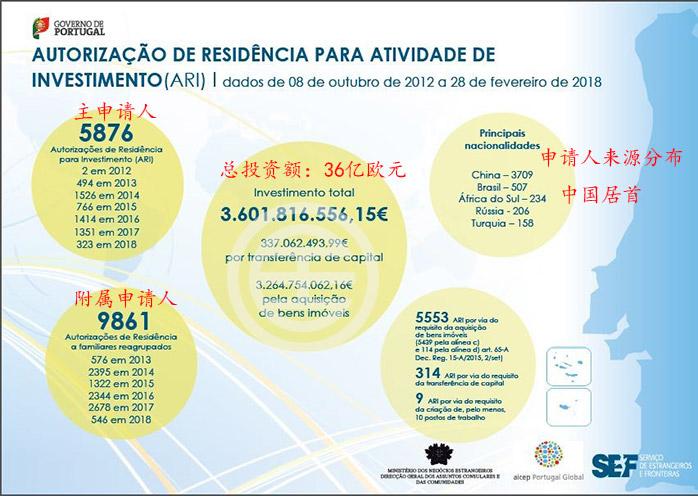 葡萄牙黄金签证