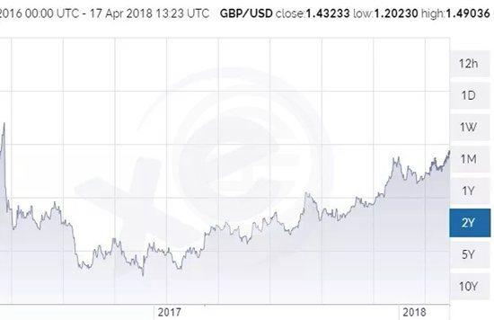 英镑破9!伦敦商业楼租金暴涨14%!| 英国
