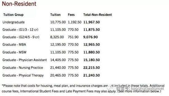留学美国四年需要多少钱?  美国
