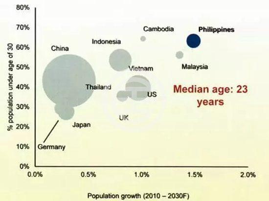 为何投资菲律宾马尼拉房产? | 菲律宾