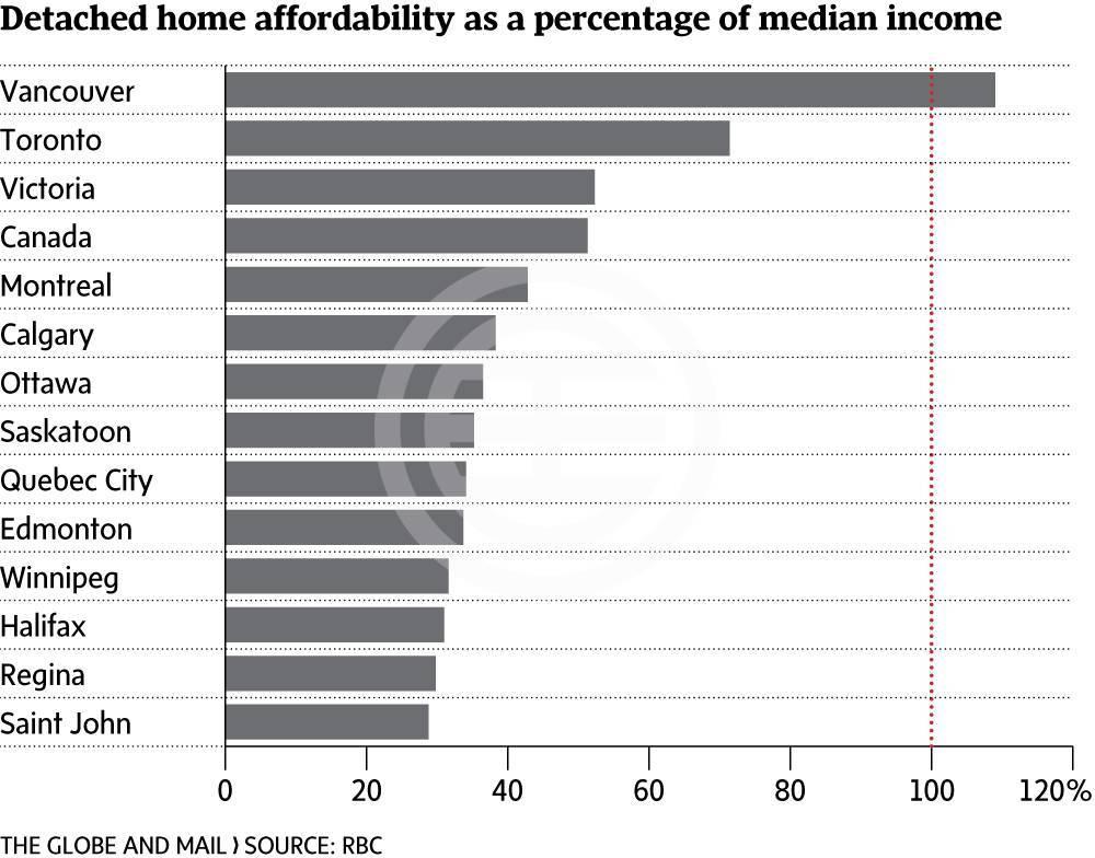 加拿大主要城市独立屋的可负担性的(以收入占比排列)