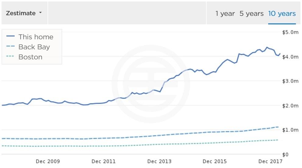 该物业在过去十年的房价走势(数据来源:Zillow)