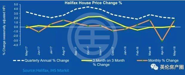 5月房价指数报告新鲜出炉:什么房型最受投资者青睐?| 英国
