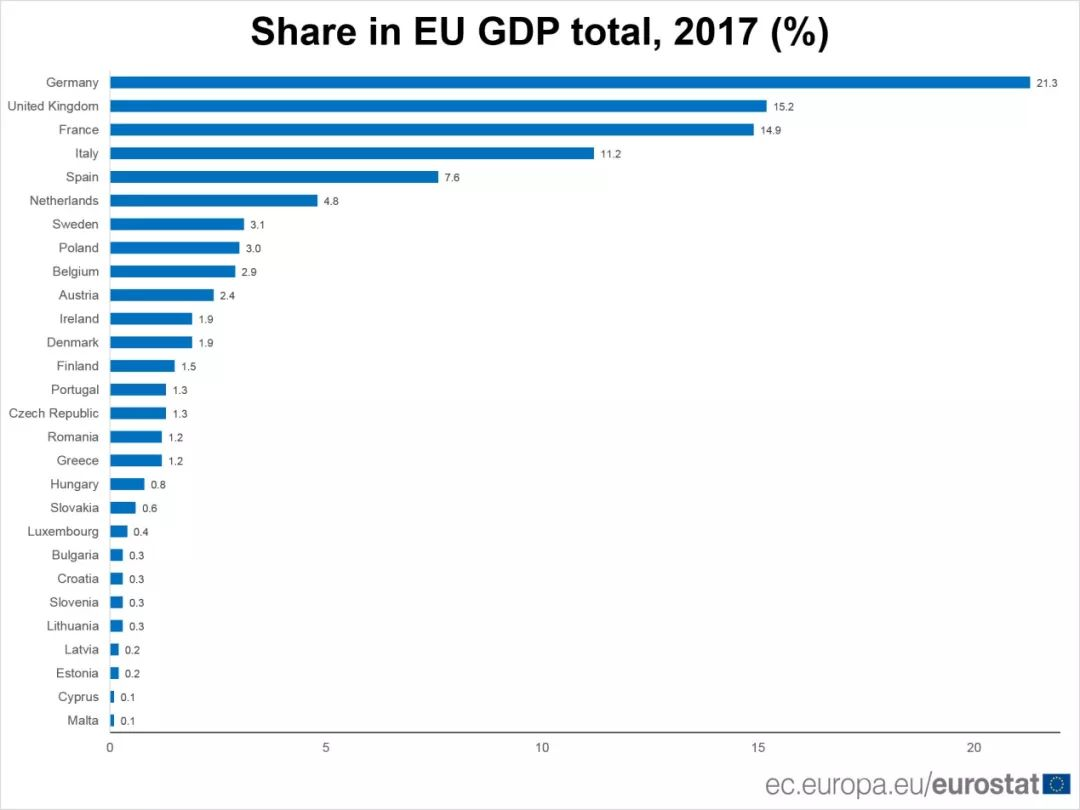 欧洲各国gdp_世界各国gdp排行