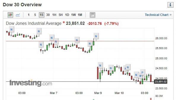 美股跌超7% 全球股市受疫情影响严重(图片:investing)