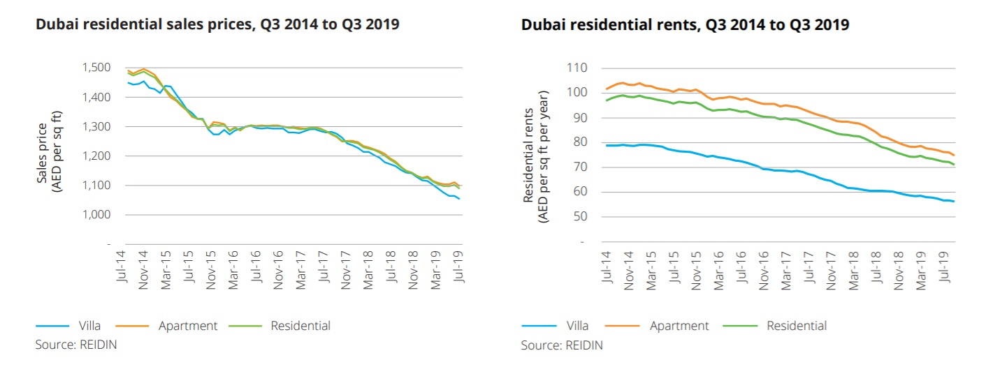 Dubai residential sales prices and rents, Q3 2014 to Q3 2019