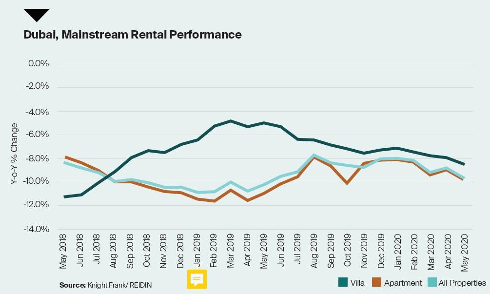 Dubai Mainstream Rental Performance