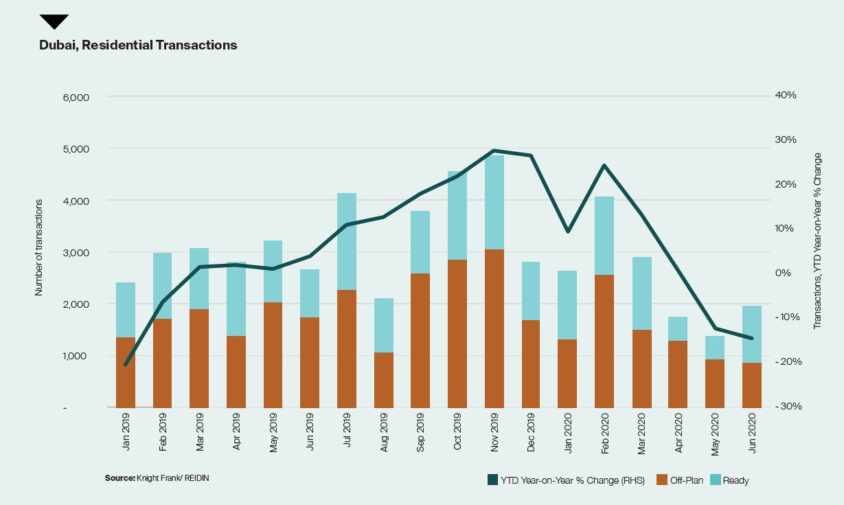 Dubai Residential Transactions