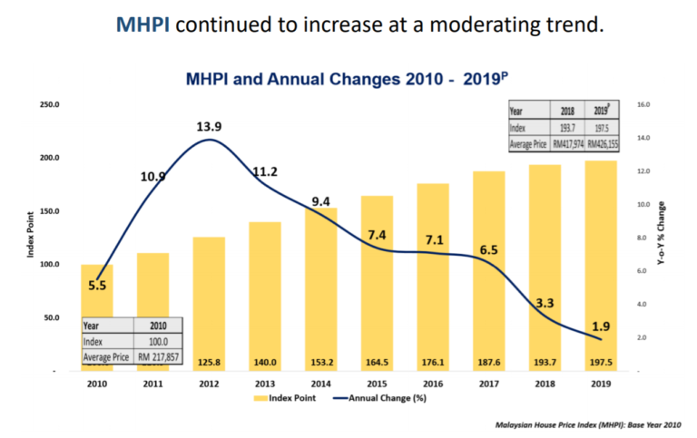 MHPI and Annual Changes 2010-2019