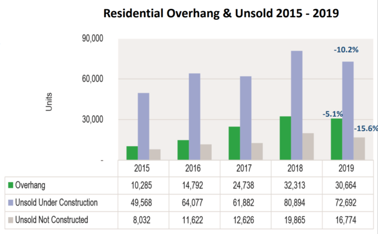 Residential Overhang & Unsold 2015-2019