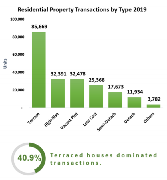 Residential Property Transactions by Type 2019