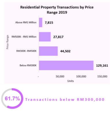 Residential Property Transaction by Price Range 2019