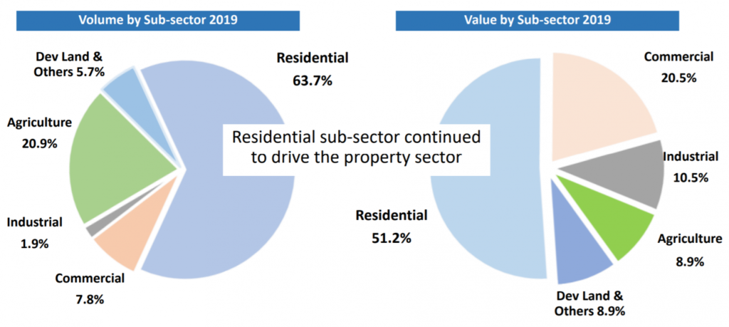 Volumn & Value by Sub-sector 2019
