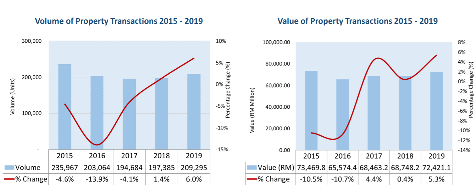 Volumn and Value of Property Transanctions 2015-2019